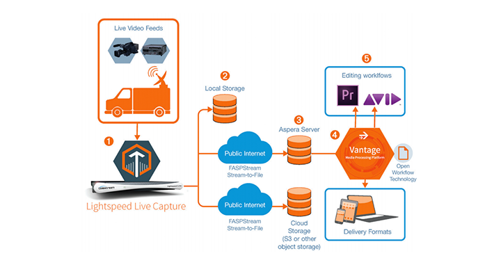 Telestream & Aspera Enable High-Speed Delivery of Media Content Over the Internet